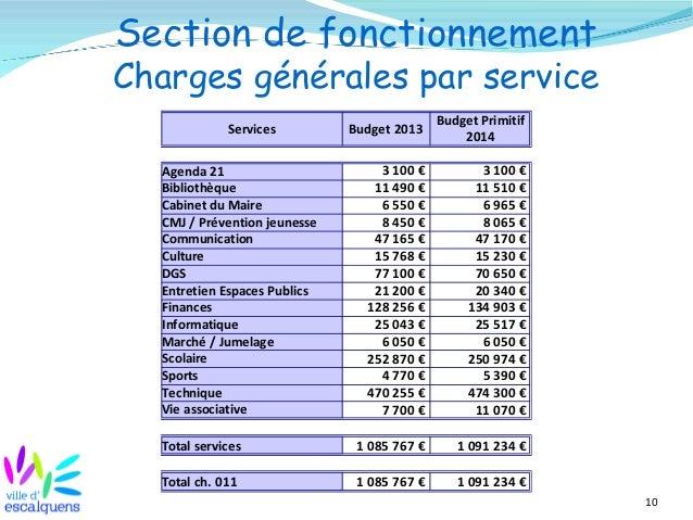 10 Section de fonctionnement Charges générales par service Services Budget 2013 Agenda 21 Bibliothèque Cabinet du Maire CM...