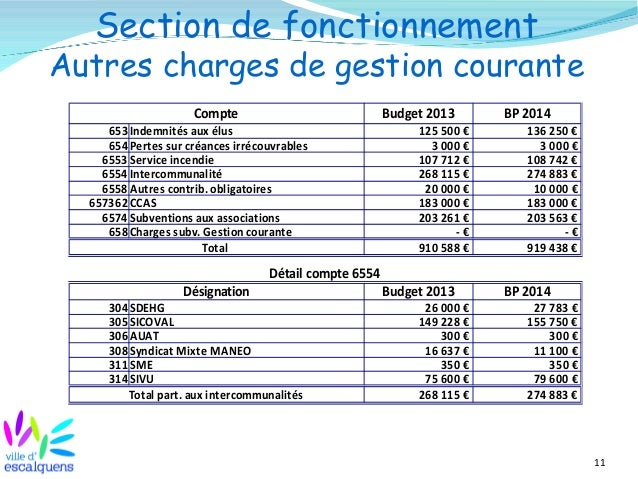 11 Section de fonctionnement Autres charges de gestion courante Compte Budget 2013 BP 2014 653 Indemnités aux élus 654 Per...