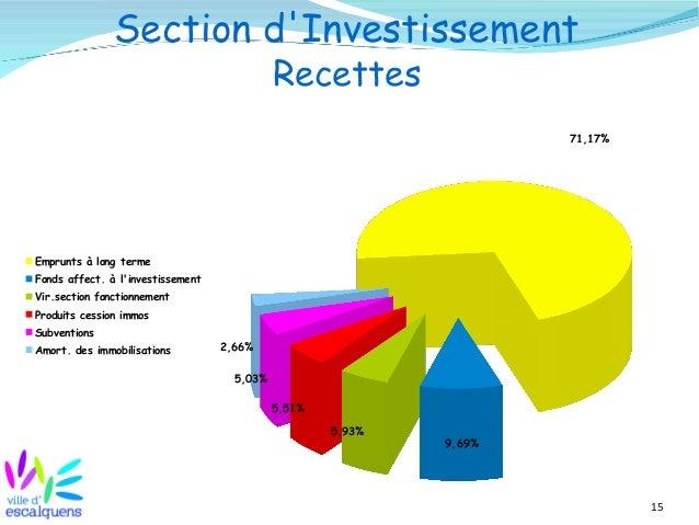 15 Section d'Investissement Recettes 71,17% 9,69% 5,93% 5,51% 5,03% 2,66% Emprunts à long terme Fonds affect. à l'investis...