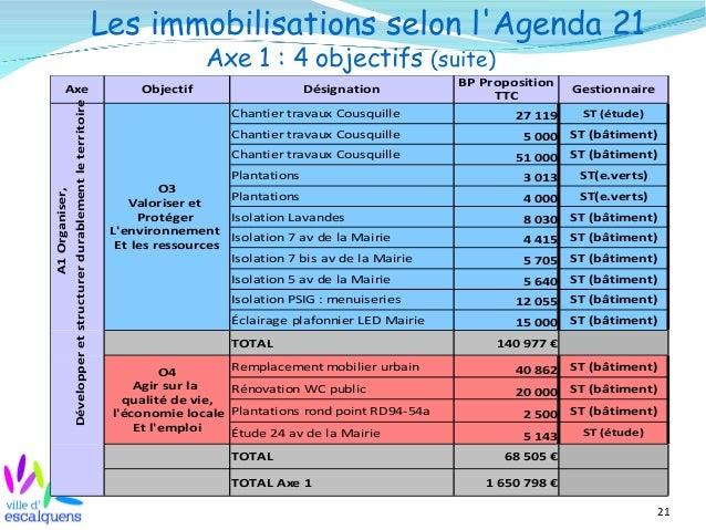 21 Les immobilisations selon l'Agenda 21 Axe 1 : 4 objectifs (suite) Axe Objectif Désignation Gestionnaire ST (étude) ST (...