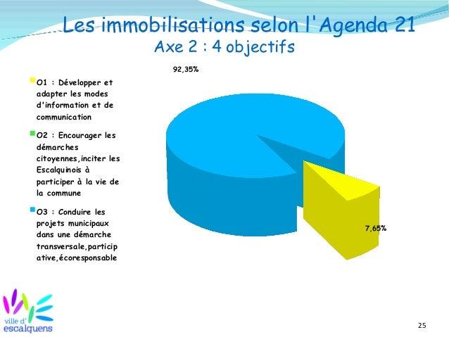 25 Les immobilisations selon l'Agenda 21 Axe 2 : 4 objectifs 7,65% 92,35% O1 : Développer et adapter les modes d'informati...