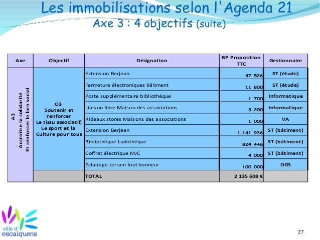 27 Les immobilisations selon l'Agenda 21 Axe 3 : 4 objectifs (suite) Axe Objectif Désignation Gestionnaire ST (étude) Ferm...