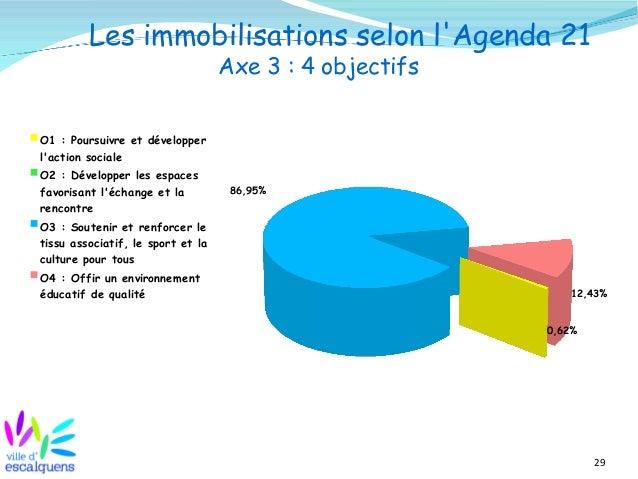 29 Les immobilisations selon l'Agenda 21 Axe 3 : 4 objectifs 0,62% 86,95% 12,43% O1 : Poursuivre et développer l'action so...