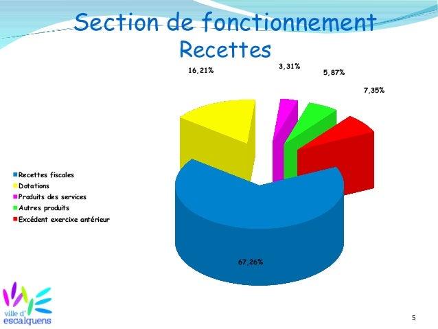 5 Section de fonctionnement Recettes 67,26% 16,21% 3,31% 5,87% 7,35% Recettes fiscales Dotations Produits des services Aut...