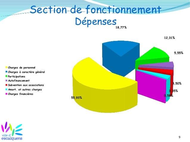 9 Section de fonctionnement Dépenses 55,93% 18,77% 12,31% 5,55% 3,50% 3,35% 0,58% Charges de personnel Charges à caractère...