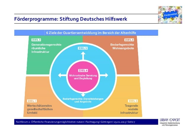 Fachforum 2: Öffentliche Finanzierungsmöglichkeiten nutzen I Fachtagung I Göttingen I 29.01.2015 I Seite 7 Förderprogramme...