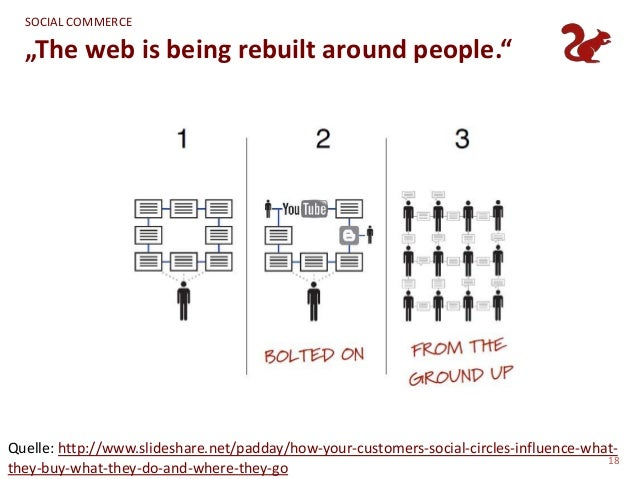 """SOCIAL COMMERCE  """"The web is being rebuilt around people.""""Quelle: http://www.slideshare.net/padday/how-your-customers-soci..."""