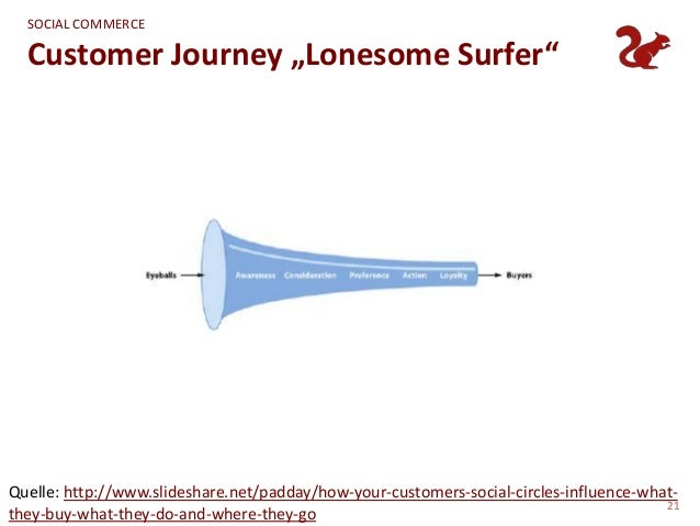 """SOCIAL COMMERCE  Customer Journey """"Lonesome Surfer""""Quelle: http://www.slideshare.net/padday/how-your-customers-social-circ..."""