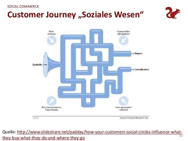 """SOCIAL COMMERCE  Customer Journey """"Soziales Wesen""""Quelle: http://www.slideshare.net/padday/how-your-customers-social-circl..."""