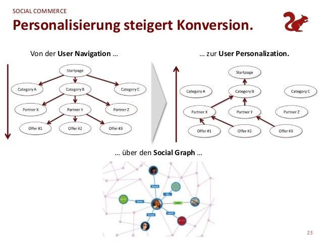 SOCIAL COMMERCEPersonalisierung steigert Konversion.    Von der User Navigation …                       … zur User Persona...