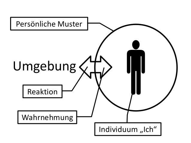"""UmgebungWahrnehmungReaktionIndividuum """"Ich""""Persönliche Muster"""