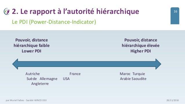2. Le rapport à l'autorité hiérarchique 28/11/2016par Muriel Faibes - Société WINCO DEV Le PDI (Power-Distance-Indicator) ...
