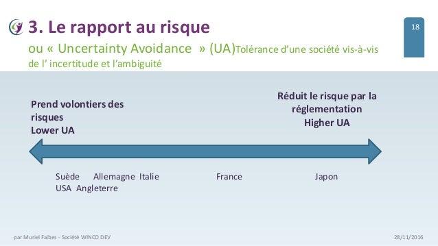 3. Le rapport au risque 28/11/2016par Muriel Faibes - Société WINCO DEV ou « Uncertainty Avoidance » (UA)Tolérance d'une s...