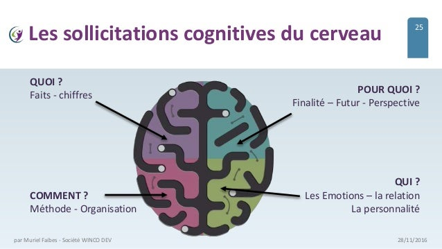 Les sollicitations cognitives du cerveau 28/11/2016par Muriel Faibes - Société WINCO DEV 25 QUOI ? Faits - chiffres COMMEN...