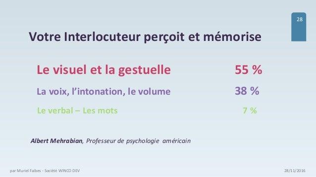 28/11/2016par Muriel Faibes - Société WINCO DEV 28 La voix, l'intonation, le volume 38 % Le visuel et la gestuelle 55 % Le...
