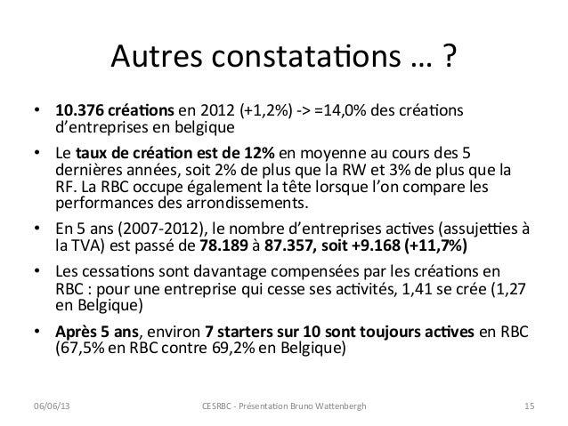 Autres constataCons … ? • 10.376 créaAons en 2012 (+1,2%) -‐> =14,0% des créaCons d'entreprise...