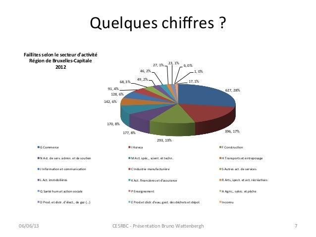 Quelques chiffres ? 627, 28% 396, 17% 293, 13% 177, 8% 170, 8% 142, 6% 128, 6% 91, 4% ...