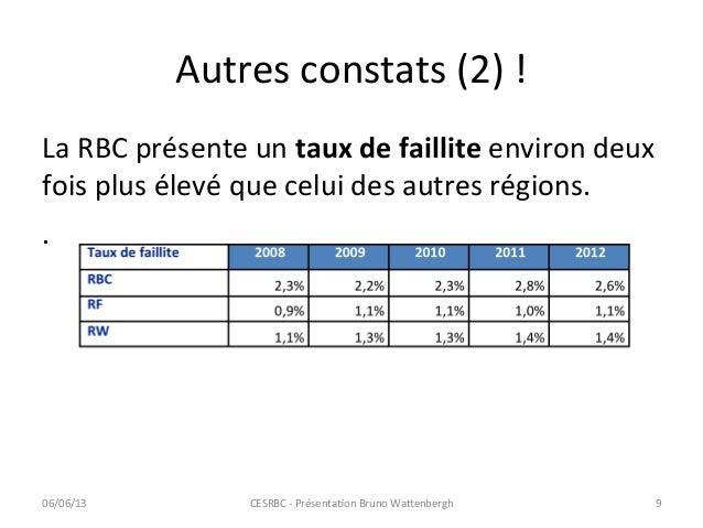 Autres constats (2) !  La RBC présente un taux de faillite environ deux fois plus élevé ...