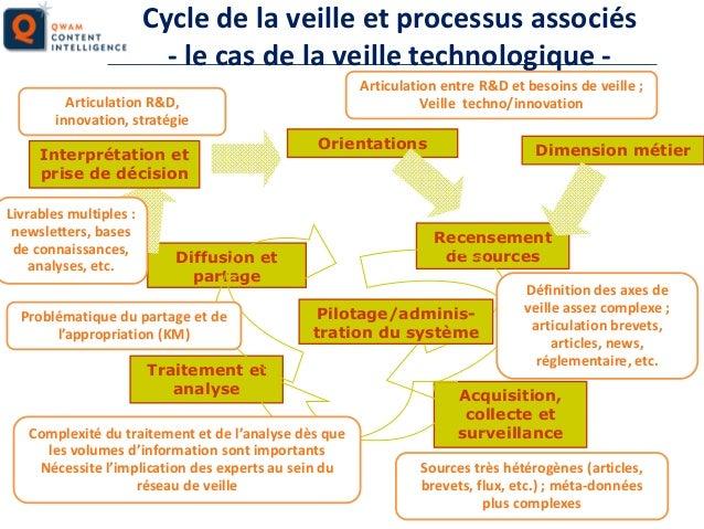 Cycle de la veille et processus associés - le cas de la veille technologique Articulation entre R&D et besoins de veille ;...