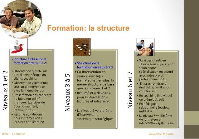 Formation: la structureCircé – Formation                             www.circe-mri.com