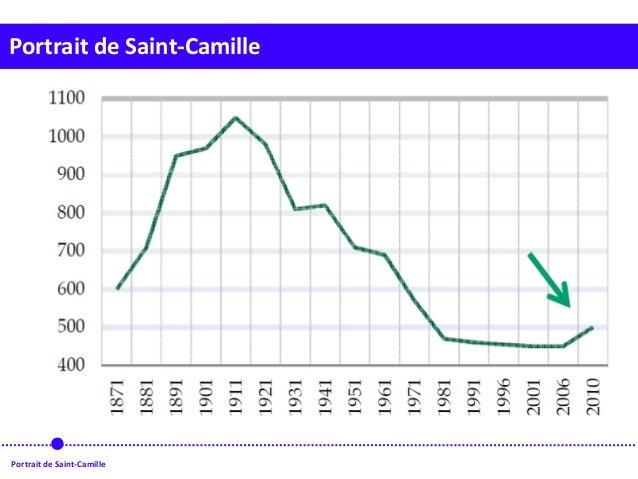 Portrait de Saint-Camille Portrait de Saint-Camille