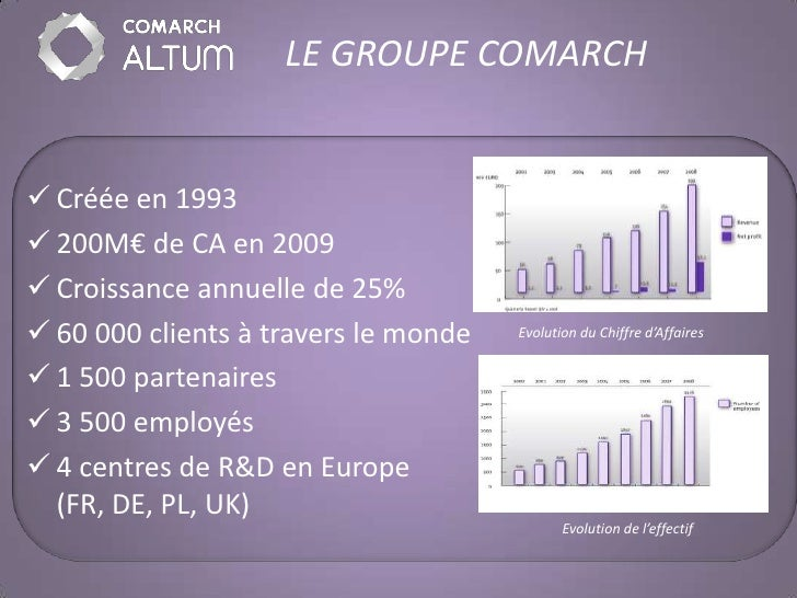 LE GROUPE COMARCH    Créée en 1993  200M€ de CA en 2009  Croissance annuelle de 25%  60 000 clients à travers le monde...