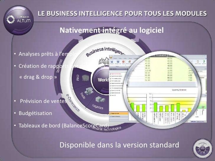 LE BUSINESS INTELLIGENCE POUR TOUS LES MODULES                      Nativement intégré au logiciel  • Analyses prêts à l'e...