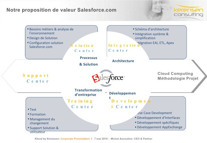 Notre proposition de valeur Salesforce.com Development  Center Training Center Cloud Computing Méthodologie Projet Integra...