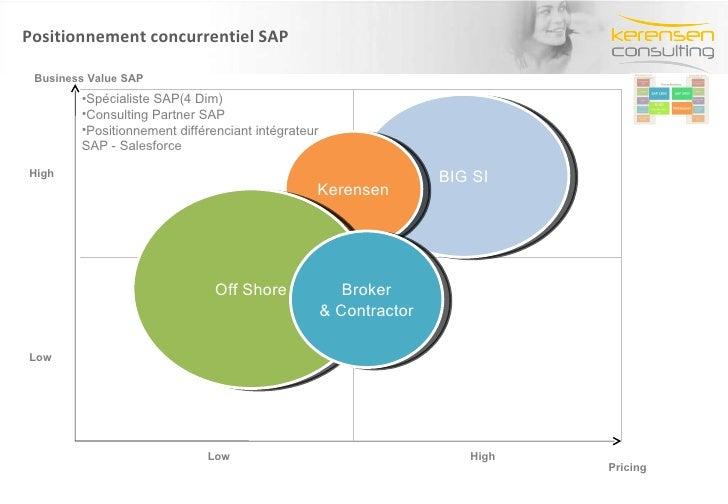 Positionnement concurrentiel SAP BIG SI High Low High Low Kerensen Off Shore Broker & Contractor <ul><li>Spécialiste SAP(4...