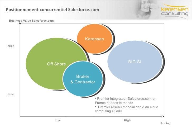Positionnement concurrentiel Salesforce.com BIG SI High Low High Low Kerensen Off Shore Broker & Contractor <ul><li>Premie...
