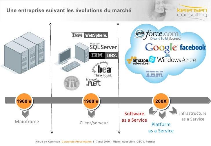 Une entreprise suivant les évolutions du marché Mainframe Client/serveur Platform as a Service Software as a Service 1960'...