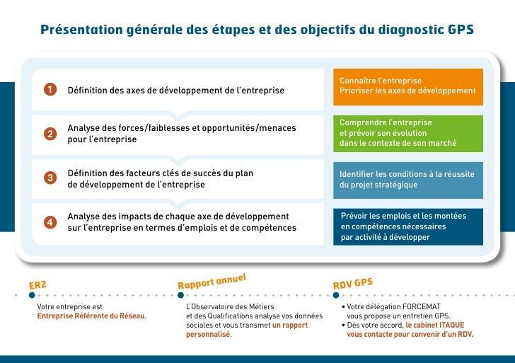 Présentation générale des étapes et des objectifs du diagnostic GPS                                                       ...