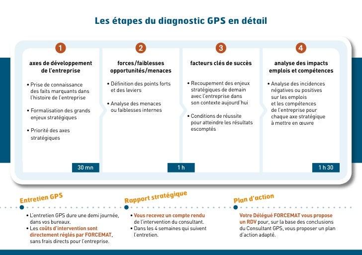 Les étapes du diagnostic GPS en détail               1                                 2                                  ...