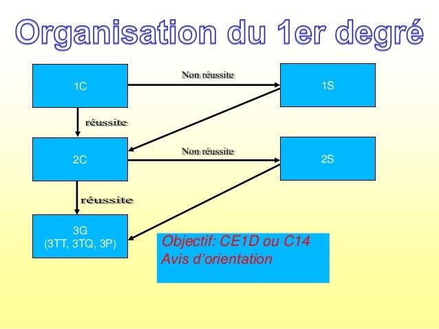 Présentation des filières d'enseignement 2013 Slide 3