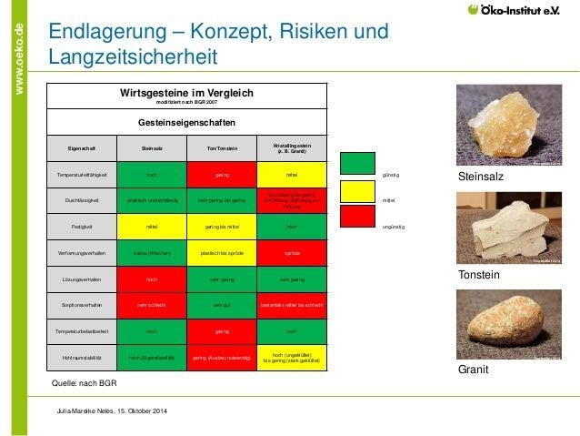 www.oeko.de  Endlagerung – Konzept, Risiken und Langzeitsicherheit  Julia Mareike Neles, 15. Oktober 2014  Quelle: nach BG...