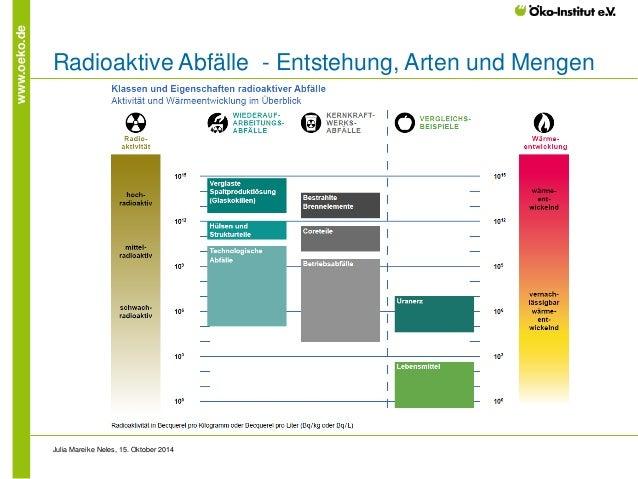 www.oeko.de  Radioaktive Abfälle - Entstehung, Arten und Mengen  Julia Mareike Neles, 15. Oktober 2014