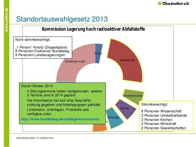 www.oeko.de  Standortauswahlgesetz 2013  Julia Mareike Neles, 15. Oktober 2014  VorsitzWissenschaftUmweltverbändeKirchenWi...