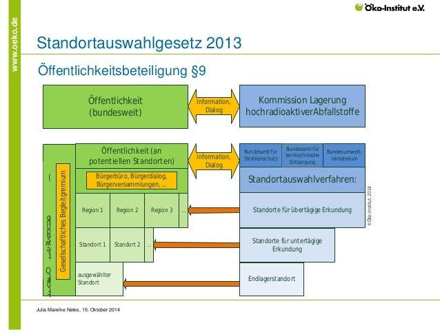 www.oeko.de  Standortauswahlgesetz 2013  Julia Mareike Neles, 15. Oktober 2014  Kommission Lagerung hochradioaktiverAbfall...