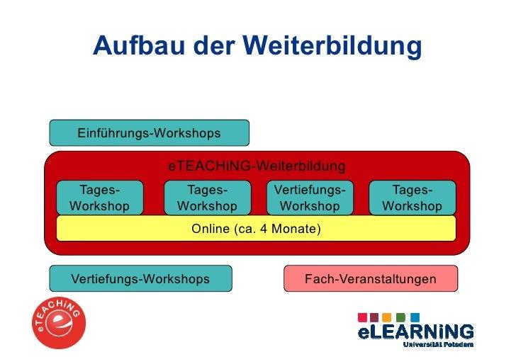 Aufbau der Weiterbildung Einführungs-Workshops              eTEACHiNG-Weiterbildung Tages-          Tages-        Vertiefu...