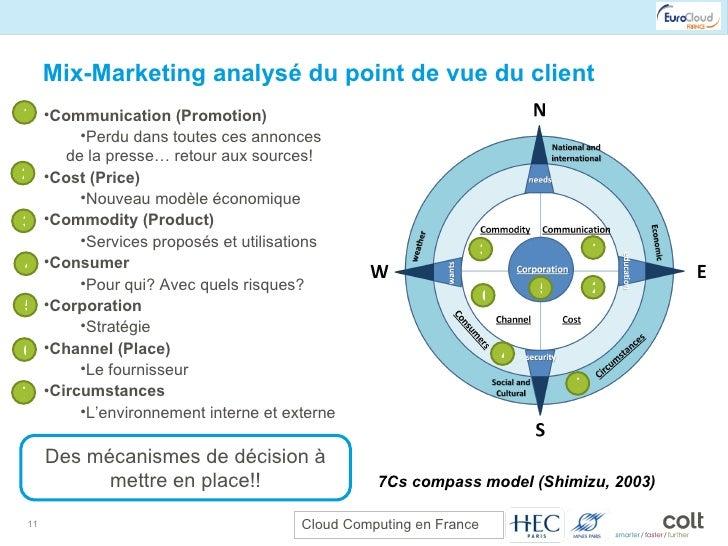 Mix-Marketing analysé du point de vue du client 7Cs compass model (Shimizu, 2003) <ul><li>Communication (Promotion) </li><...