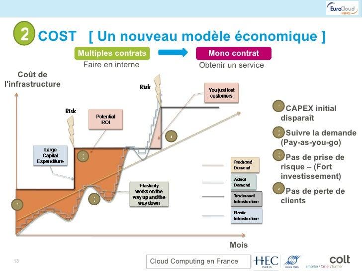 2- COST  [ Un nouveau modèle économique ] <ul><li>CAPEX initial disparaît </li></ul><ul><li>Suivre la demande (Pay-as-you-...