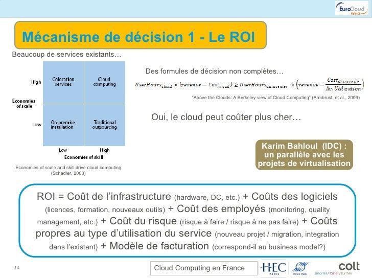 Mécanisme de décision 1 - Le ROI Economies of scale and skill drive cloud computing (Schadler, 2008) Beaucoup de services ...