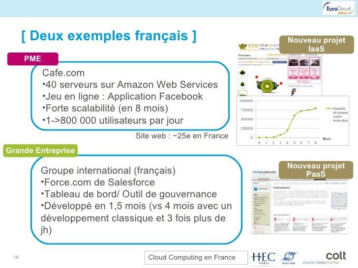 [ Deux exemples français ] <ul><li>Cafe.com </li></ul><ul><li>40 serveurs sur Amazon Web Services </li></ul><ul><li>Jeu en...