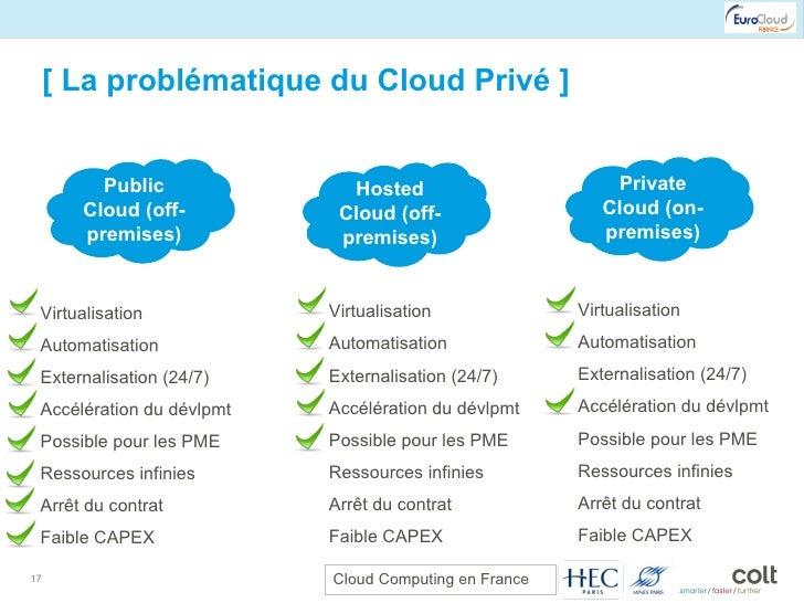 [ La problématique du Cloud Privé ] Private Cloud (on-premises) Hosted Cloud (off-premises) Public Cloud (off-premises) Vi...
