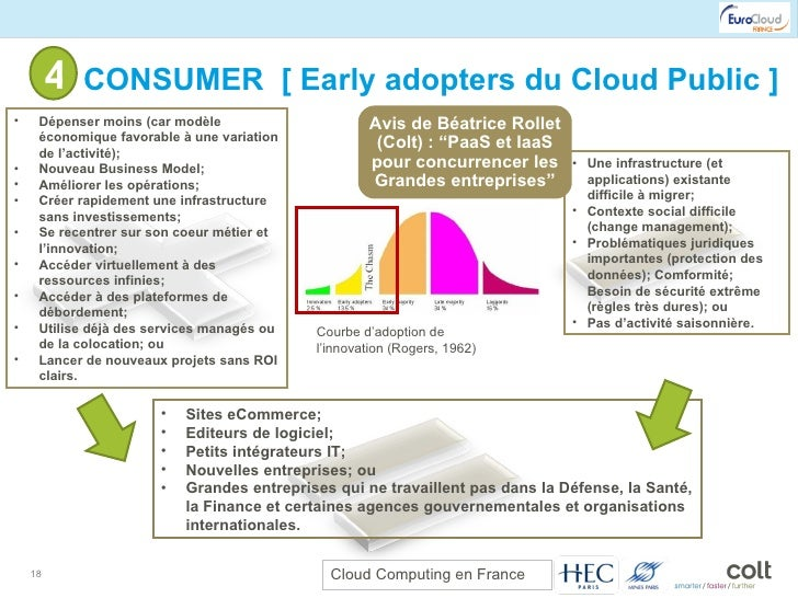 4- CONSUMER  [ Early adopters du Cloud Public ] Courbe d'adoption de l'innovation (Rogers, 1962) <ul><li>Une infrastructur...