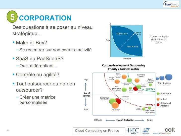 5- CORPORATION <ul><li>Des questions à se poser au niveau stratégique... </li></ul><ul><ul><li>Make or Buy? </li></ul></ul...