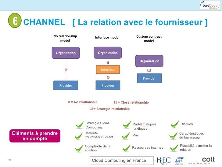 6- CHANNEL  [ La relation avec le fournisseur ] Eléments à prendre en compte Stratégie Cloud Computing Maturité fournisseu...