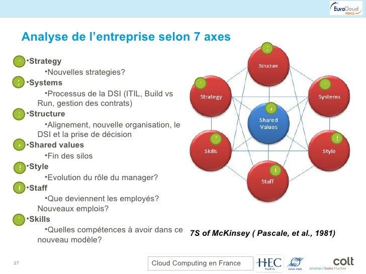Analyse de l'entreprise selon 7 axes 7S of McKinsey ( Pascale, et al., 1981) <ul><li>Strategy </li></ul><ul><ul><li>Nouvel...