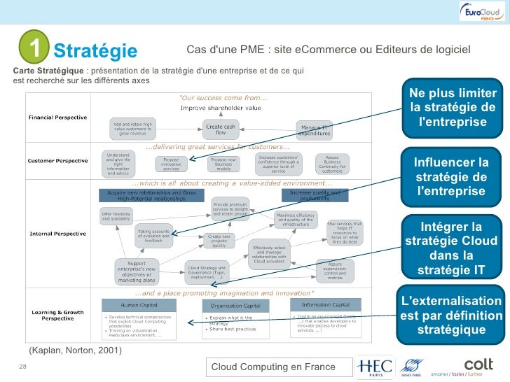 1- Stratégie Cas d'une PME : site eCommerce ou Editeurs de logiciel Carte Stratégique  : présentation de la stratégie d'un...