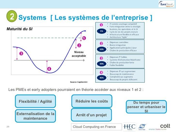 2- Systems  [ Les systèmes de l'entreprise ] Les PMEs et early adopters pourraient en théorie accéder aux niveaux 1 et 2 :...